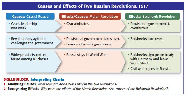 russian revolution causes essay A bbc bitesize secondary school revision resource for higher history on the causes of the february revolution in russia: the beginnings of the revolution.